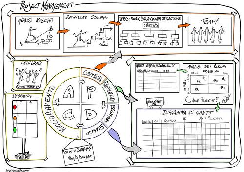 Projektmanagement bedeutet gute Planung